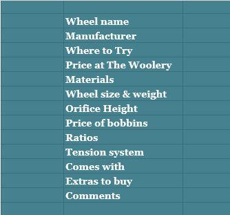 My handy-dandy spreadsheet categories.